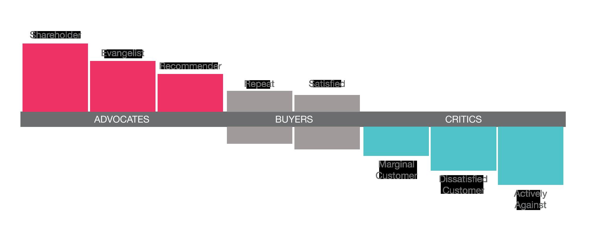 Deloitte Advocacy Diagram